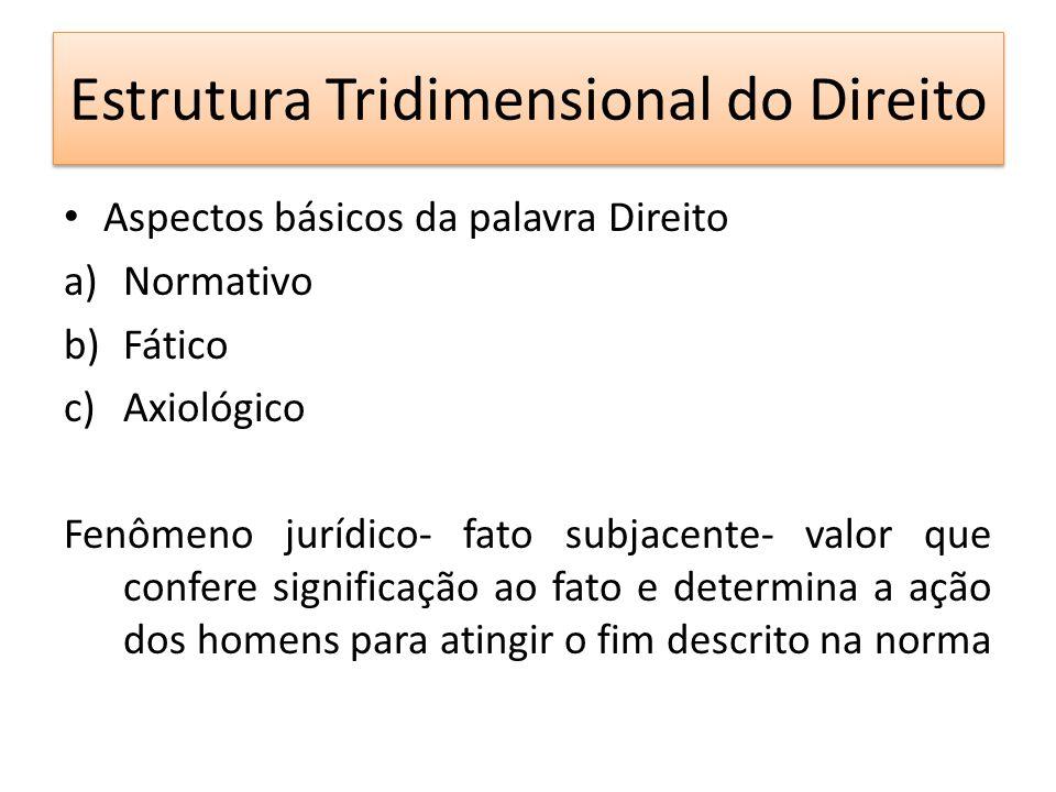 Estrutura Tridimensional do Direito Aspectos básicos da palavra Direito a)Normativo b)Fático c)Axiológico Fenômeno jurídico- fato subjacente- valor qu