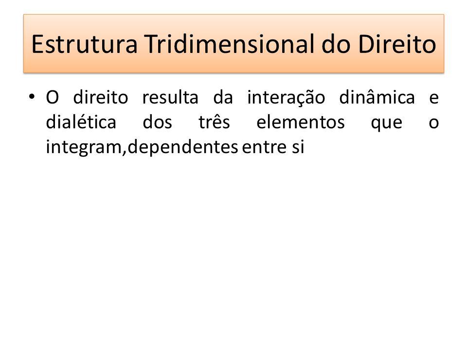Estrutura Tridimensional do Direito O direito resulta da interação dinâmica e dialética dos três elementos que o integram,dependentes entre si