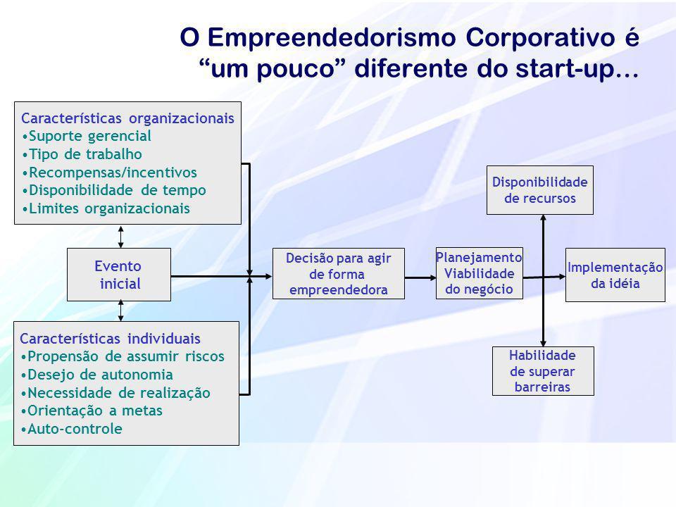 Características organizacionais Suporte gerencial Tipo de trabalho Recompensas/incentivos Disponibilidade de tempo Limites organizacionais Característ
