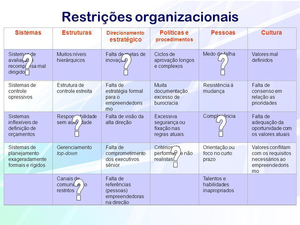 Restrições organizacionais SistemasEstruturas Direcionamento estratégico Políticas e procedimentos PessoasCultura Sistemas de avaliação e recompensa m