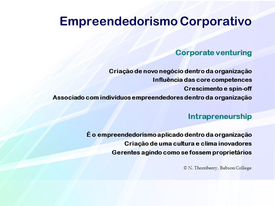 Empreendedorismo Corporativo Corporate venturing Criação de novo negócio dentro da organização Influência das core competences Crescimento e spin-off