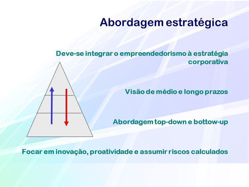 Abordagem estratégica Deve-se integrar o empreendedorismo à estratégia corporativa Visão de médio e longo prazos Abordagem top-down e bottow-up Focar
