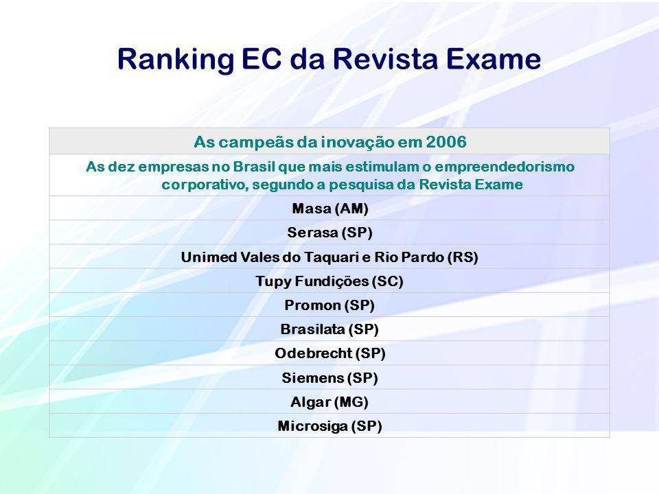 Ranking EC da Revista Exame As campeãs da inovação em 2006 As dez empresas no Brasil que mais estimulam o empreendedorismo corporativo, segundo a pesq
