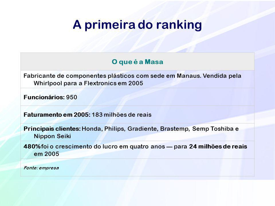 A primeira do ranking O que é a Masa Fabricante de componentes plásticos com sede em Manaus. Vendida pela Whirlpool para a Flextronics em 2005 Funcion