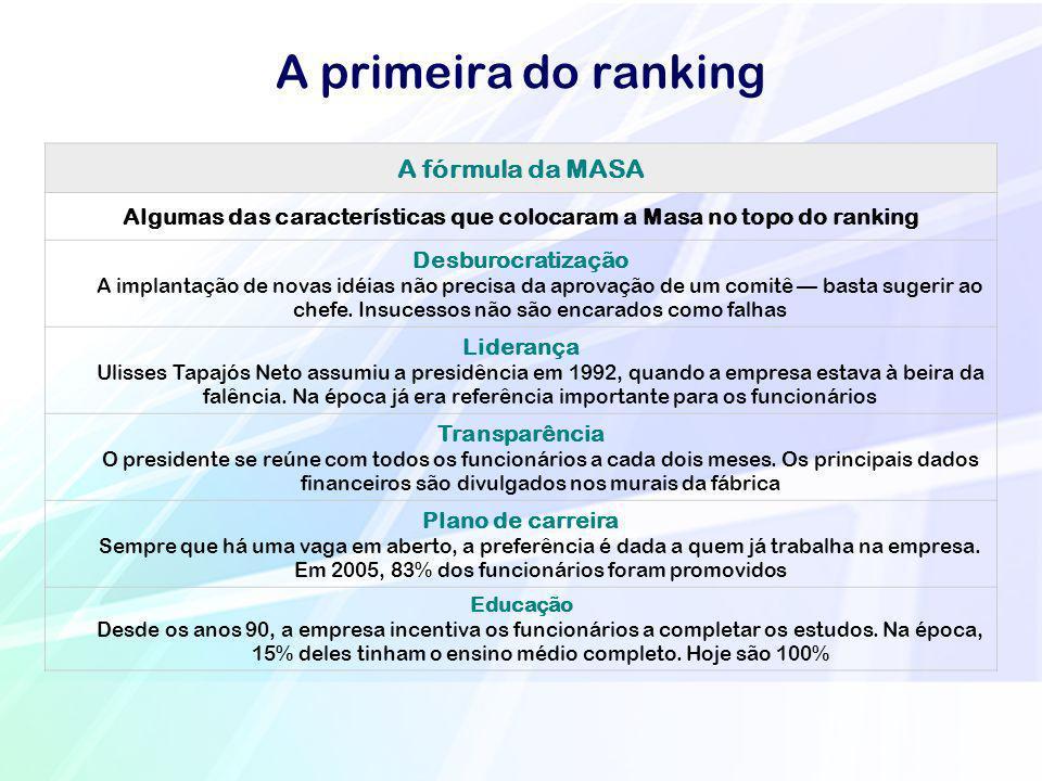 A primeira do ranking A fórmula da MASA Algumas das características que colocaram a Masa no topo do ranking Desburocratização A implantação de novas i