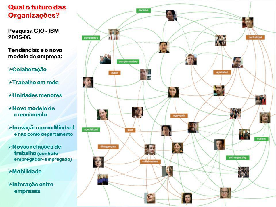 Qual o futuro das Organizações? Pesquisa GIO - IBM 2005-06. Tendências e o novo modelo de empresa: Colaboração Trabalho em rede Unidades menores Novo