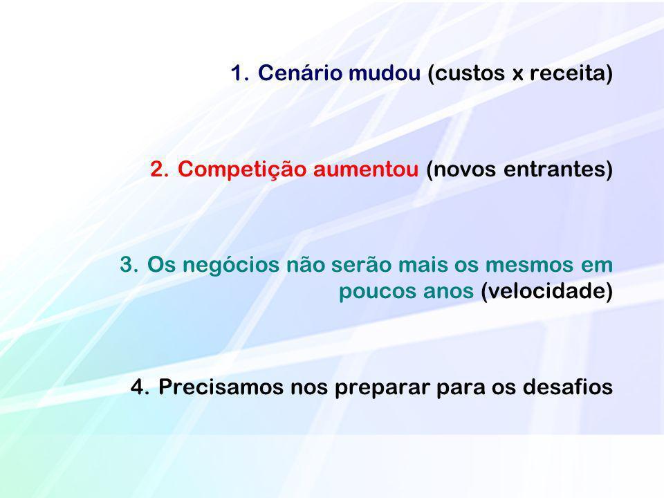 1.Cenário mudou (custos x receita) 2.Competição aumentou (novos entrantes) 3.Os negócios não serão mais os mesmos em poucos anos (velocidade) 4.Precis