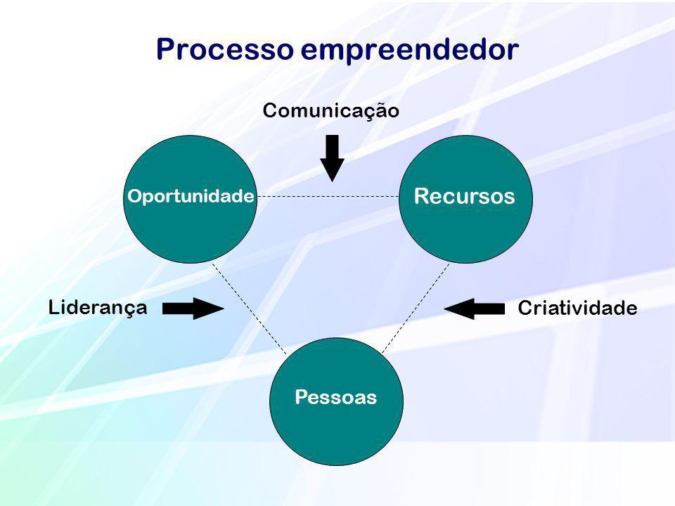 Processo empreendedor Recursos Pessoas Oportunidade Criatividade Liderança Comunicação