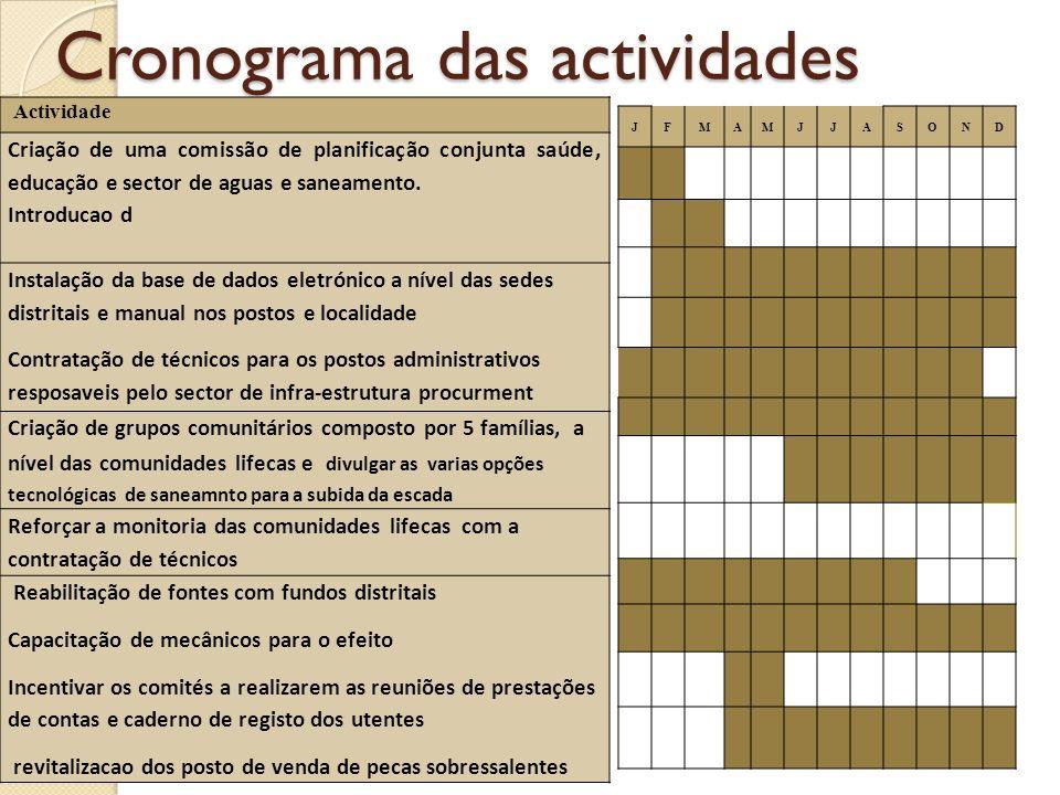 Cronograma das actividades Actividade Criação de uma comissão de planificação conjunta saúde, educação e sector de aguas e saneamento. Introducao d In
