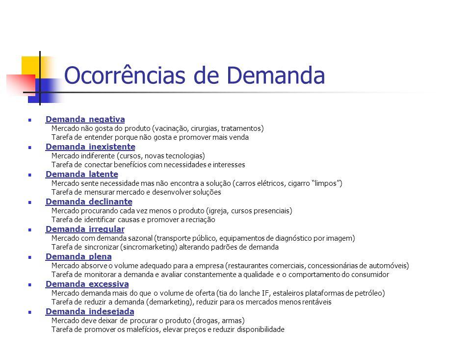 Orientações do Marketing Conceito de Produção Conceito de Produto Conceito de Venda Conceito de Marketing Conceito de Marketing Societal
