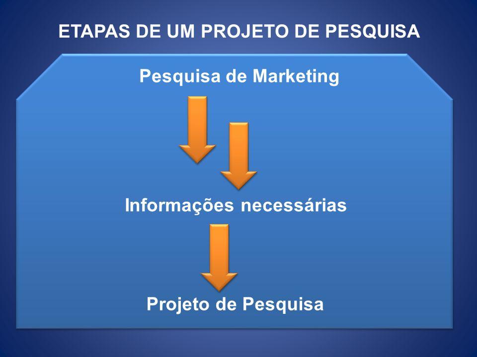 ETAPAS DE UM PROJETO DE PESQUISA Pesquisa de Marketing Informações necessárias Projeto de Pesquisa