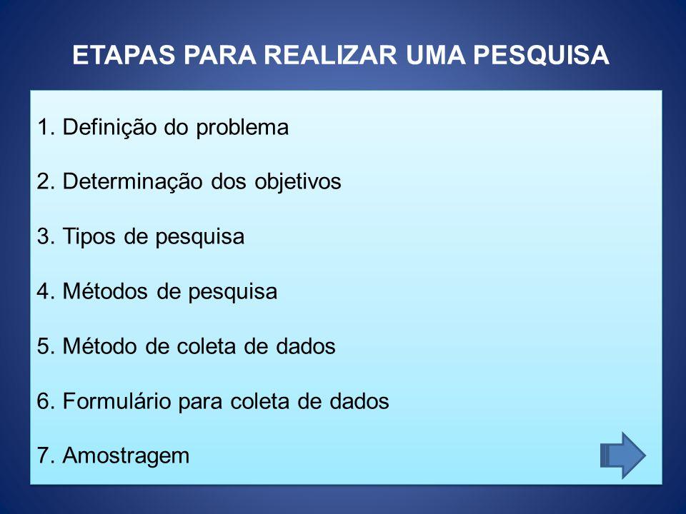 1.Definição do problema 2.Determinação dos objetivos 3.Tipos de pesquisa 4.Métodos de pesquisa 5.Método de coleta de dados 6.Formulário para coleta de