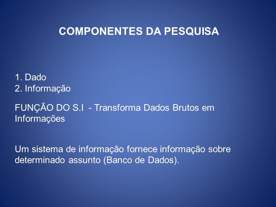 COMPONENTES DA PESQUISA 1. Dado 2. Informação FUNÇÃO DO S.I - Transforma Dados Brutos em Informações Um sistema de informação fornece informação sobre