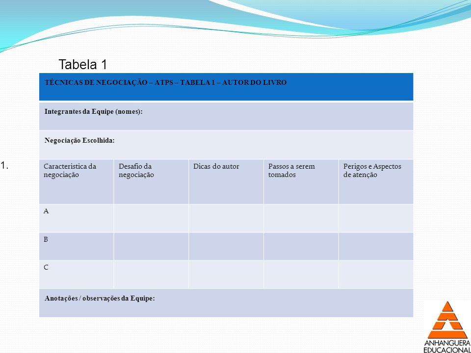 1. TÉCNICAS DE NEGOCIAÇÃO – ATPS – TABELA 1 – AUTOR DO LIVRO Integrantes da Equipe (nomes): Negociação Escolhida: Caracteristica da negociação Desafio