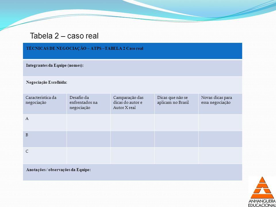 TÉCNICAS DE NEGOCIAÇÃO – ATPS –TABELA 2 Caso real Integrantes da Equipe (nomes): Negociação Escolhida: Caracteristica da negociação Desafio da enfrent