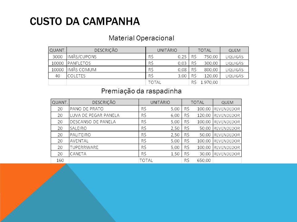 CUSTO DA CAMPANHA Material Operacional Premiação da raspadinha