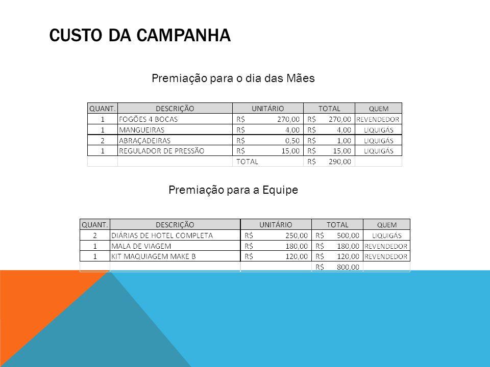 CUSTO DA CAMPANHA Premiação para o dia das Mães Premiação para a Equipe