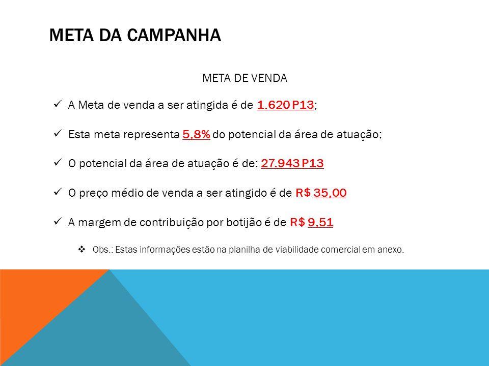 META DA CAMPANHA META DE VENDA A Meta de venda a ser atingida é de 1.620 P13; Esta meta representa 5,8% do potencial da área de atuação; O potencial d