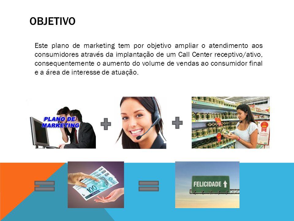 OBJETIVO Este plano de marketing tem por objetivo ampliar o atendimento aos consumidores através da implantação de um Call Center receptivo/ativo, con
