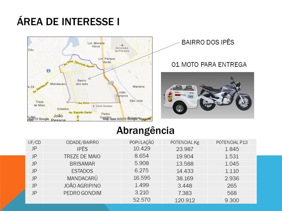ÁREA DE INTERESSE I Abrangência BAIRRO DOS IPÊS UF/CDCIDADE/BAIRRO POPULAÇÃO POTENCIAL KgPOTENCIAL P13 JP IPÊS 10.429 23.9871.845 JPTREZE DE MAIO 8.65