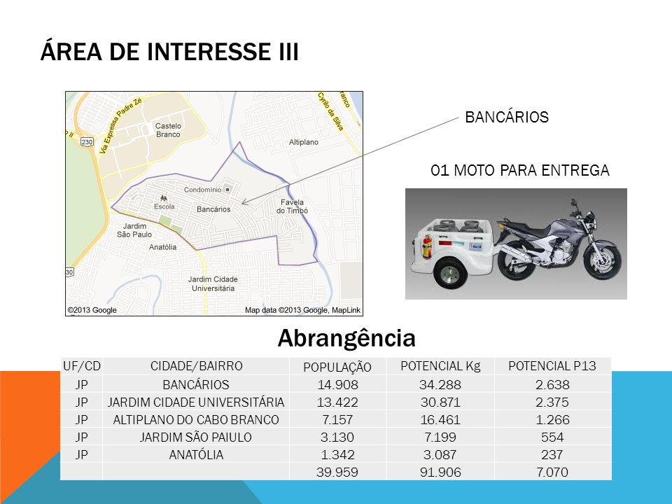 ÁREA DE INTERESSE III Abrangência BANCÁRIOS UF/CDCIDADE/BAIRRO POPULAÇÃO POTENCIAL KgPOTENCIAL P13 JPBANCÁRIOS14.90834.2882.638 JPJARDIM CIDADE UNIVER