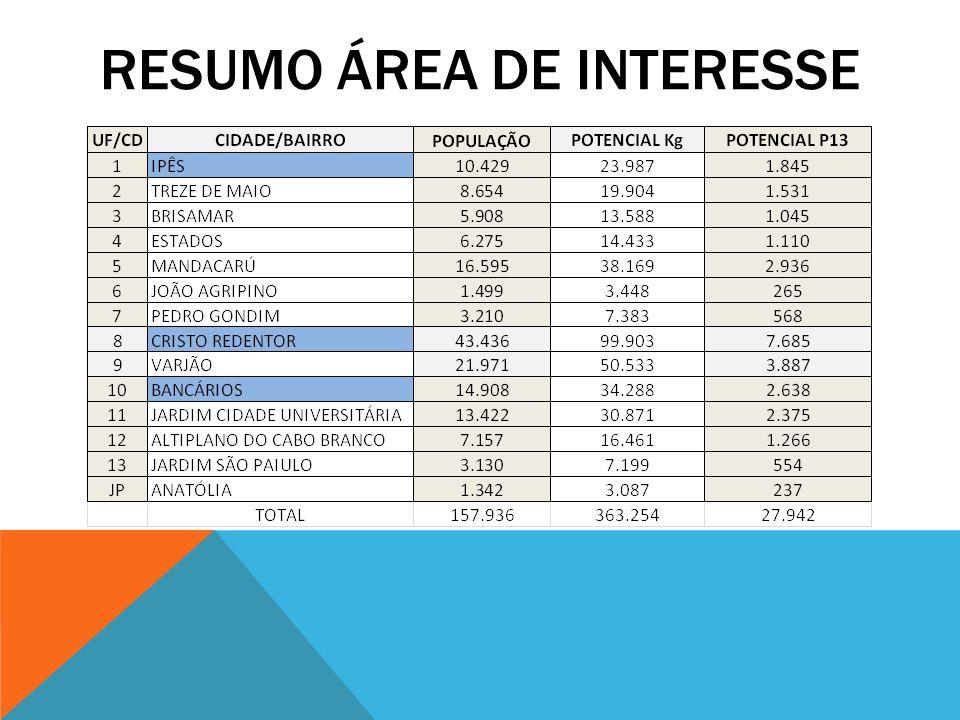 RESUMO ÁREA DE INTERESSE