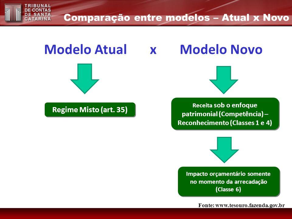 Modelo Atual x Modelo Novo Regime Misto (art. 35) Receita sob o enfoque patrimonial (Competência) – Reconhecimento (Classes 1 e 4) Comparação entre mo