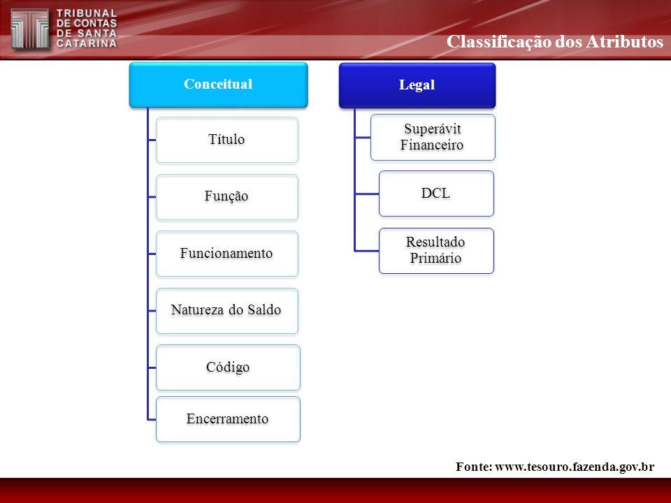 ConceitualTítuloFunçãoFuncionamentoNatureza do Saldo Código EncerramentoLegal Superávit Financeiro DCL Resultado Primário Classificação dos Atributos