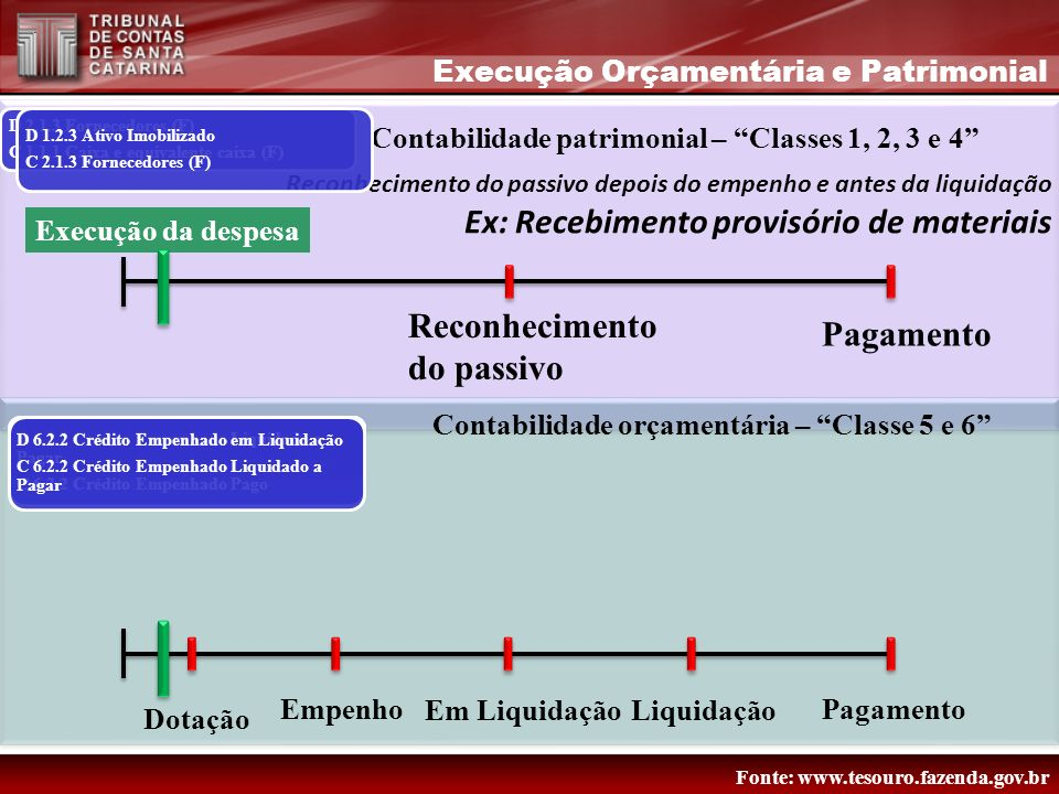 Reconhecimento do passivo depois do empenho e antes da liquidação Ex: Recebimento provisório de materiais Contabilidade patrimonial – Classes 1, 2, 3