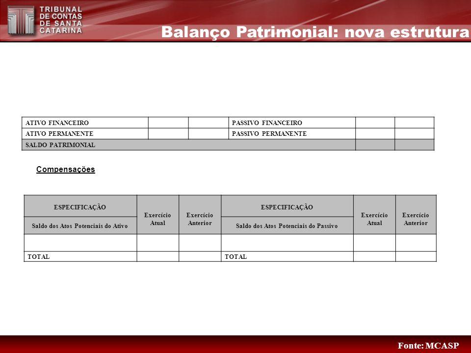 Balanço Patrimonial: nova estrutura ATIVO FINANCEIROPASSIVO FINANCEIRO ATIVO PERMANENTEPASSIVO PERMANENTE SALDO PATRIMONIAL Compensações ESPECIFICAÇÃO