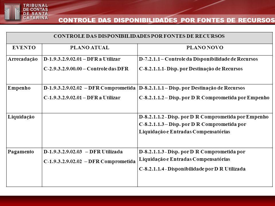 CONTROLE DAS DISPONIBILIDADES POR FONTES DE RECURSOS EVENTOPLANO ATUALPLANO NOVO Arrecadação D-1.9.3.2.9.02.01 – DFR a Utilizar C-2.9.3.2.9.00.00 – Co