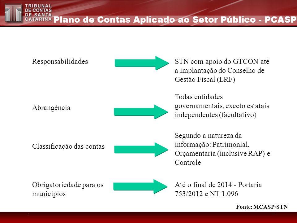 ResponsabilidadesSTN com apoio do GTCON até a implantação do Conselho de Gestão Fiscal (LRF) Abrangência Todas entidades governamentais, exceto estata