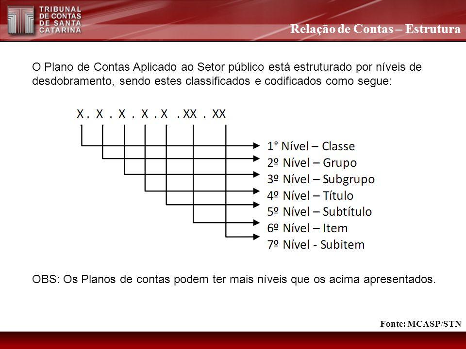 Balanço Orçamentário – nova estrutura DOTAÇÃO INICIAL DOTAÇÃO ATUALIZADA DESPESAS EMPENHADAS DESPESAS LIQUIDADAS DESPESAS PAGAS SALDO DA DOTAÇÃO DESPESAS ORÇAMENTÁRIAS (d)(e)(f)(g)(h)(i)=(e-f) DESPESAS CORRENTES PESSOAL E ENCARGOS SOCIAIS JUROS E ENCARGOS DA DÍVIDA OUTRAS DESPESAS CORRENTES DESPESAS DE CAPITAL INVESTIMENTOS INVERSÕES FINANCEIRAS AMORTIZAÇÃO DA DÍVIDA RESERVA DE CONTINGÊNCIA RESERVA DO RPPS SUBTOTAL DAS DESPESAS (VI) AMORTIZAÇÃO DA DÍVIDA/ REFINANCIAMENTO (VII) Amortização da Dívida Interna Dívida Mobiliária Outras Dívidas Amortização da Dívida Externa Dívida Mobiliária Outras Dívidas SUBTOTAL COM REFINANCIAMENTO (VIII) = (VI + VII) SUPERÁVIT (IX)-–- TOTAL (X) = (VII + IX) Fonte: MCASP