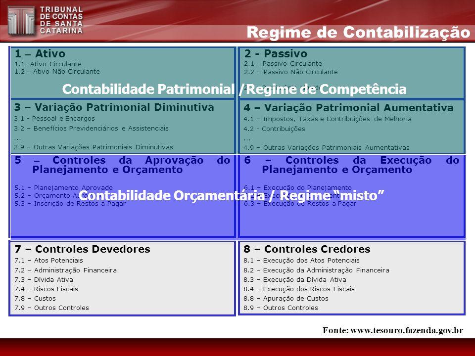 Contabilidade Patrimonial /Regime de Competência Contabilidade Orçamentária / Regime misto 7 – Controles Devedores 7.1 – Atos Potenciais 7.2 – Adminis