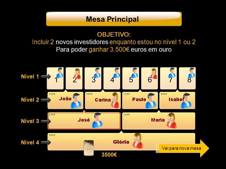 Nível 1 Nível 2 Nível 3 Nível 4 1 2 3 4 5 6 7 8 3500 Vai para nova mesa OBJETIVO: Incluir 2 novos investidores enquanto estou no nível 1 ou 2 Para poder ganhar 3.500 euros em ouro