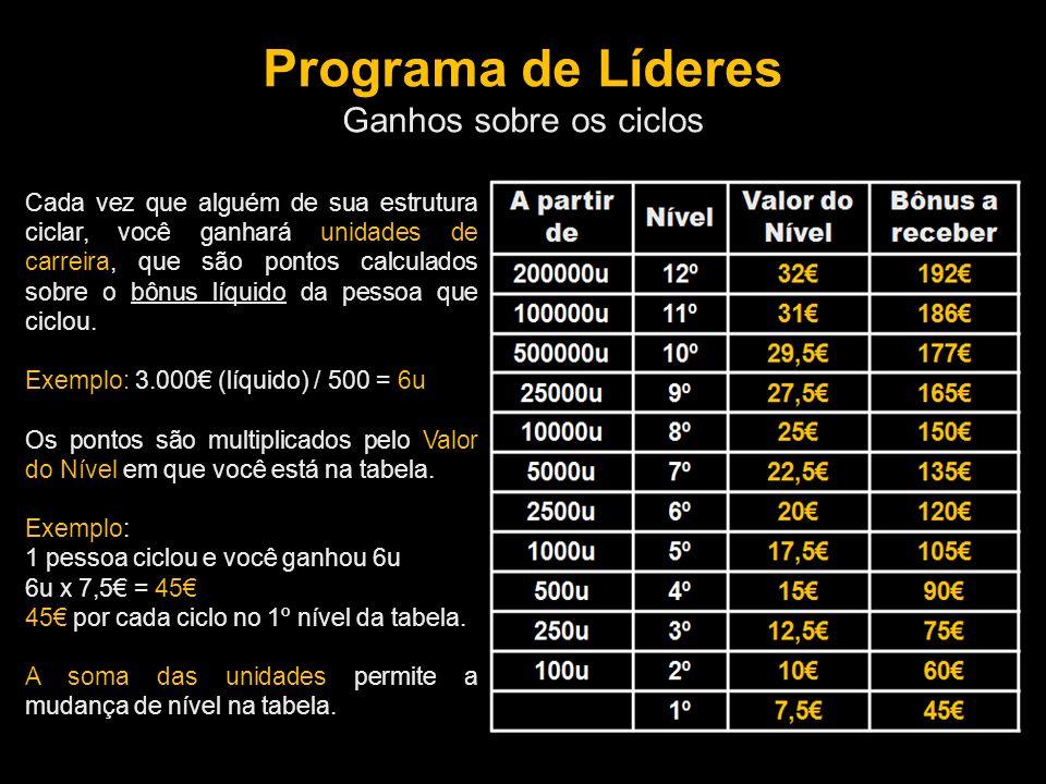 Programa de Líderes Ganhos sobre os ciclos Cada vez que alguém de sua estrutura ciclar, você ganhará unidades de carreira, que são pontos calculados sobre o bônus líquido da pessoa que ciclou.