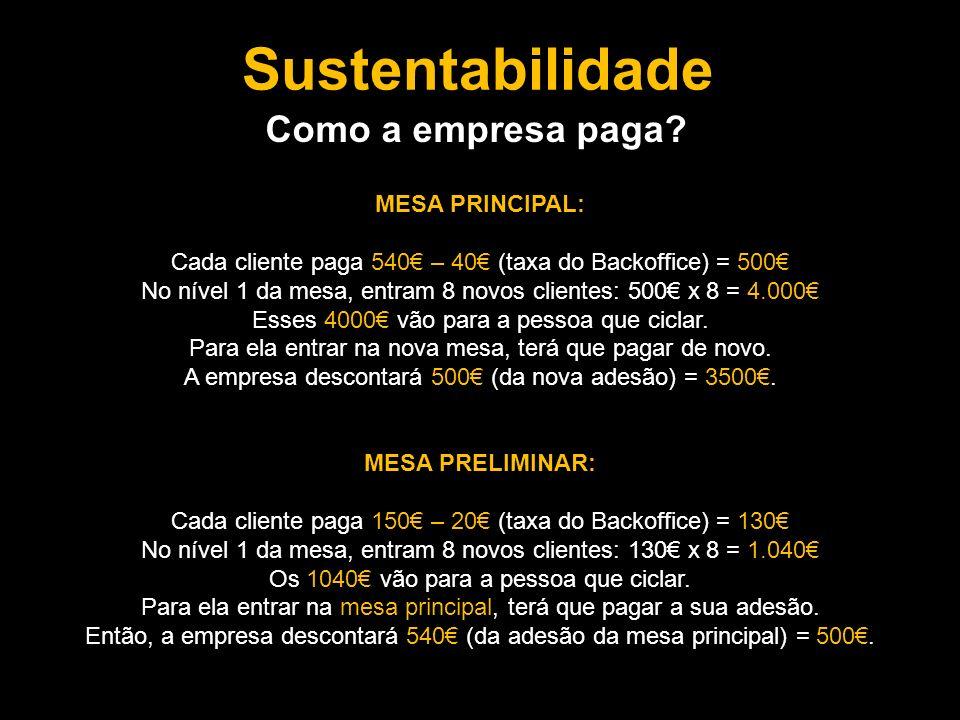 Sustentabilidade MESA PRINCIPAL: Cada cliente paga 540 – 40 (taxa do Backoffice) = 500 No nível 1 da mesa, entram 8 novos clientes: 500 x 8 = 4.000 Esses 4000 vão para a pessoa que ciclar.