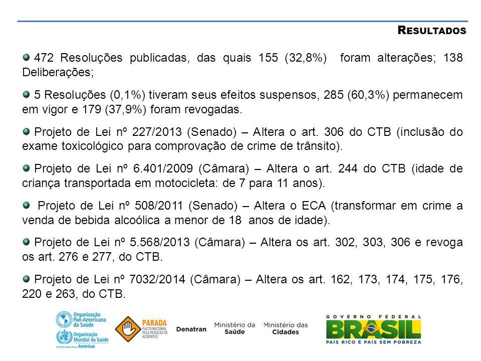 R ESULTADOS 472 Resoluções publicadas, das quais 155 (32,8%) foram alterações; 138 Deliberações; 5 Resoluções (0,1%) tiveram seus efeitos suspensos, 2