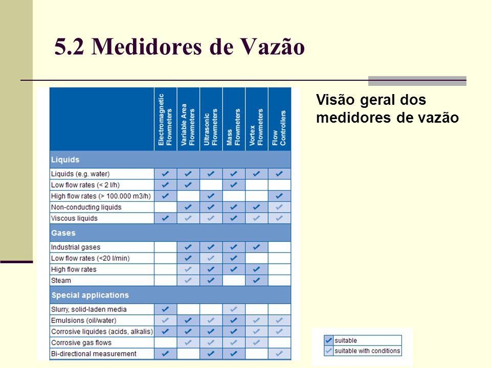 5.2 Medidores de Vazão Visão geral dos medidores de vazão