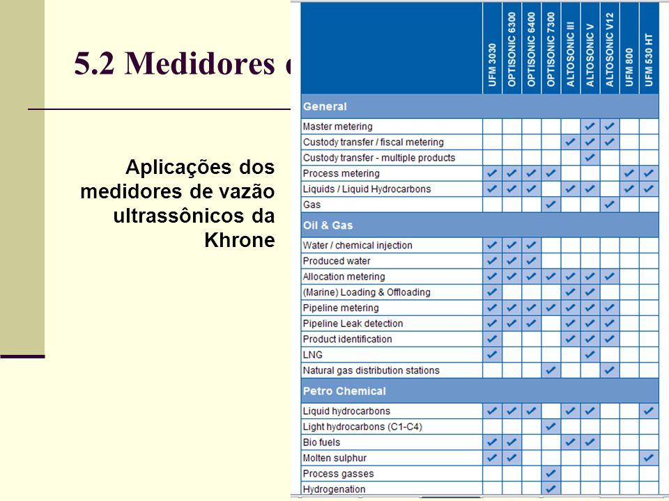 5.2 Medidores de Vazão Aplicações dos medidores de vazão ultrassônicos da Khrone