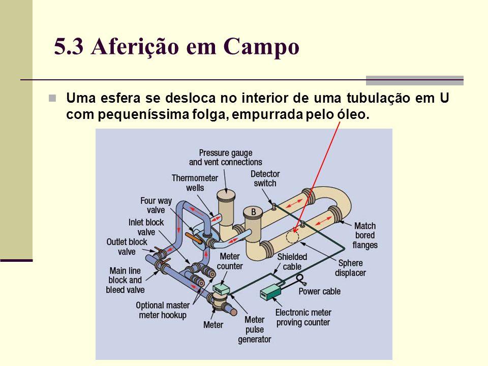 5.3 Aferição em Campo Uma esfera se desloca no interior de uma tubulação em U com pequeníssima folga, empurrada pelo óleo.