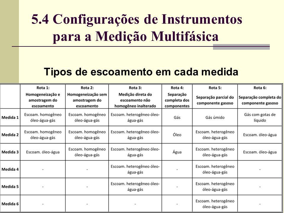 Tipos de escoamento em cada medida 5.4 Configurações de Instrumentos para a Medição Multifásica