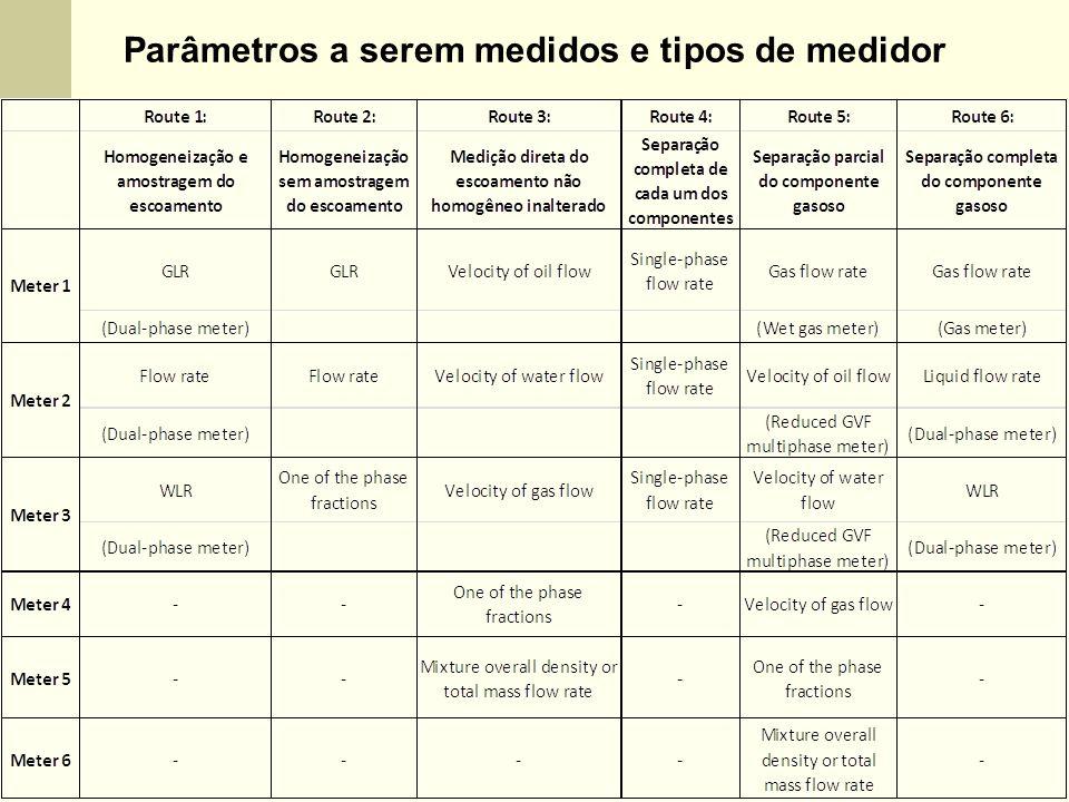 Parâmetros a serem medidos e tipos de medidor
