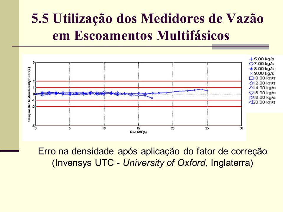 5.5 Utilização dos Medidores de Vazão em Escoamentos Multifásicos Erro na densidade após aplicação do fator de correção (Invensys UTC - University of Oxford, Inglaterra)