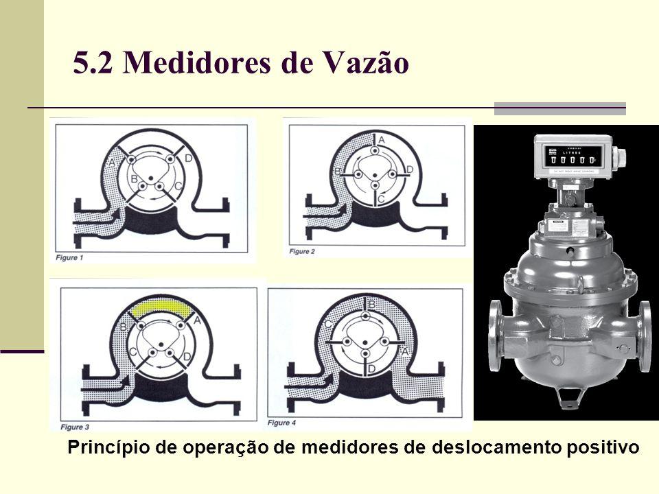 5.2 Medidores de Vazão Princípio de operação de medidores de deslocamento positivo