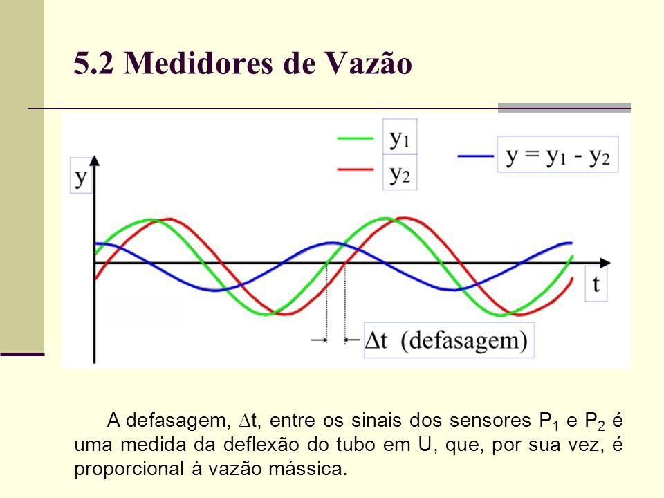 A defasagem, t, entre os sinais dos sensores P 1 e P 2 é uma medida da deflexão do tubo em U, que, por sua vez, é proporcional à vazão mássica.