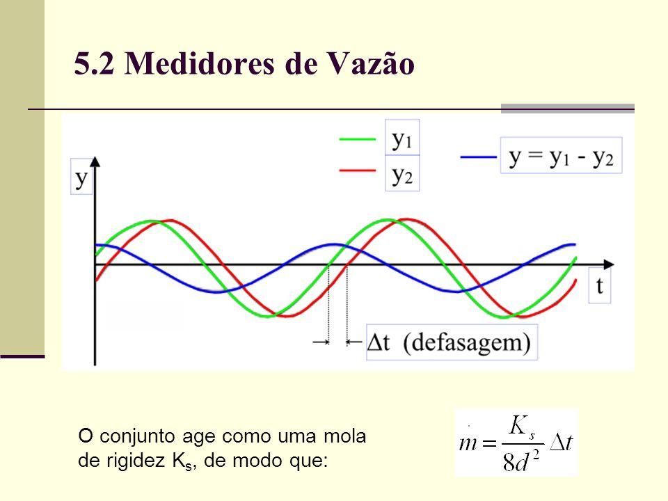 5.2 Medidores de Vazão O conjunto age como uma mola de rigidez K s, de modo que: