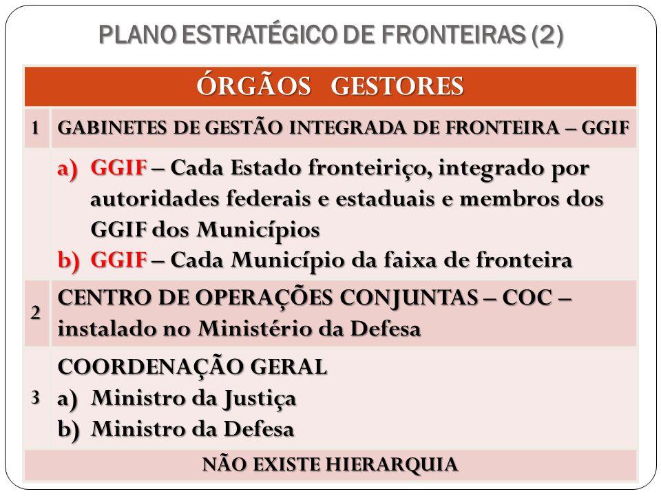 PLANO ESTRATÉGICO DE FRONTEIRAS (2) ÓRGÃOS GESTORES 1 GABINETES DE GESTÃO INTEGRADA DE FRONTEIRA – GGIF a)GGIF – Cada Estado fronteiriço, integrado po