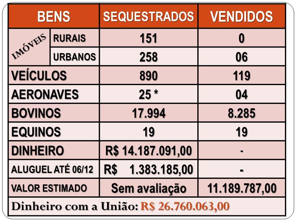 BENSSEQUESTRADOSVENDIDOS RURAIS1510 URBANOS25806 VEÍCULOS890119 AERONAVES 25 * 04 BOVINOS17.9948.285 EQUINOS1919 DINHEIRO R$ 14.187.091,00 - ALUGUEL A