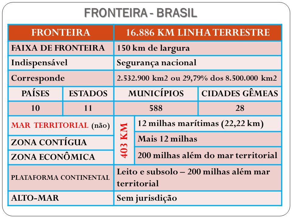 FRONTEIRA - BRASIL FRONTEIRA16.886 KM LINHA TERRESTRE FAIXA DE FRONTEIRA150 km de largura IndispensávelSegurança nacional Corresponde 2.532.900 km2 ou